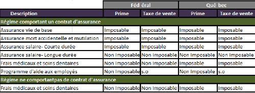 Fiscalit des r gimes d assurance collective assurance vie assurance hypoth caire - Plafond revenu non imposable ...
